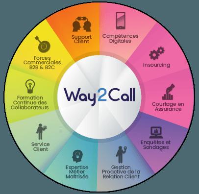 , Accueil, Way2Call - Call Center Nouvelle Génération
